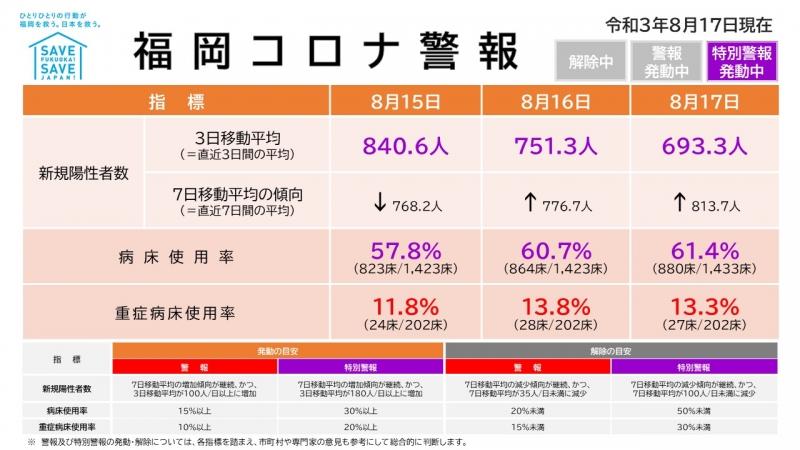 福岡の病床使用率と重症病床使用率